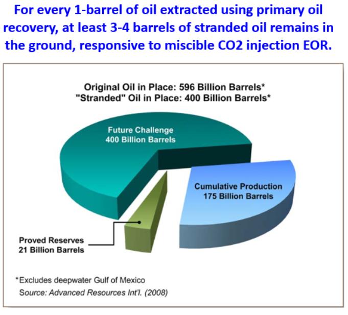 21-billion-barrels